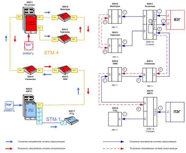 связи Схема синхронизации