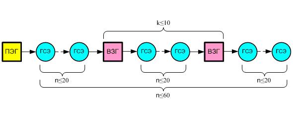 Структура сети синхронизации